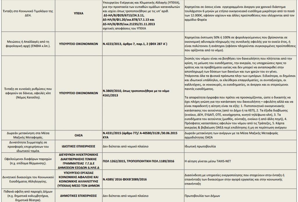 οαεδ: όλες οι παροχές που εξασφαλίζει η κάρτα ανεργίας (πίνακες) 10