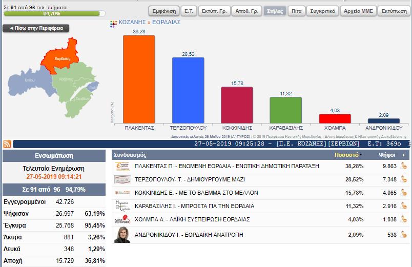 Επίσημα αποτελέσματα για το Δήμο Εορδαίας (91 από 96 εκλ. τμήματα) 2