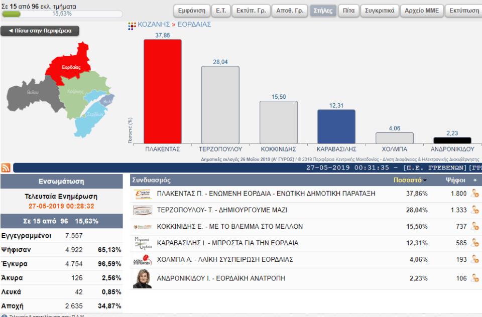Επίσημα αποτελέσματα για το Δήμο Εορδαίας (15 από 96 εκλ. τμήματα) 2