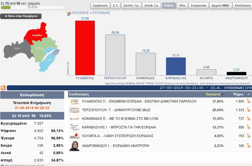 Επίσημα αποτελέσματα για το Δήμο Εορδαίας (15 από 96 εκλ. τμήματα) 8