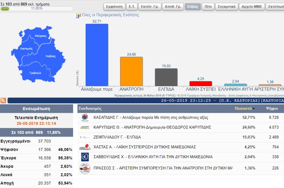 Αποτελέσματα για την Περιφέρεια Δυτικής Μακεδονίας (103 από 869 εκλ. τμήματα) 2