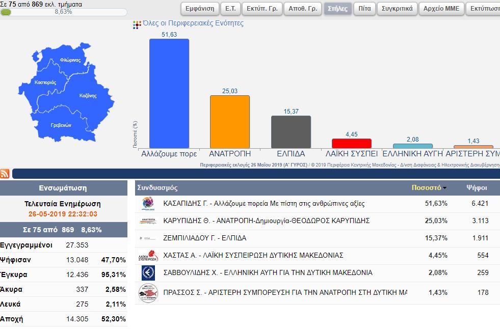 Αποτελέσματα για την Περιφέρεια Δυτικής Μακεδονίας ( 75 από 869 εκλ. τμήματα) 8