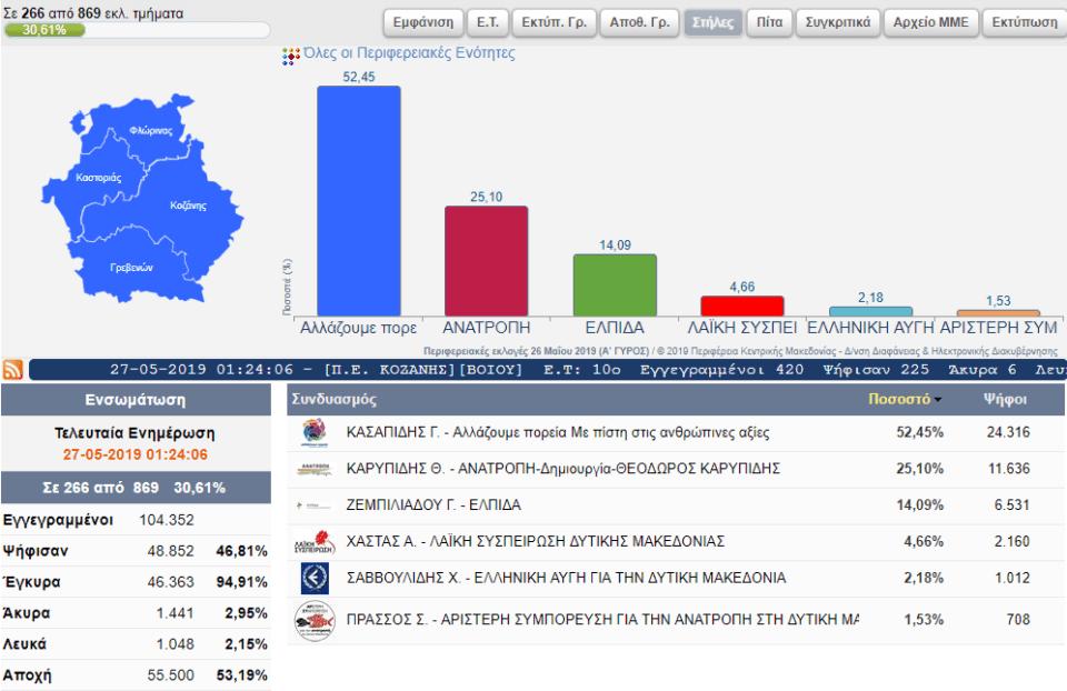 Αποτελέσματα για την Περιφέρεια Δυτικής Μακεδονίας(266 από 869 εκλ. τμήματα) 2