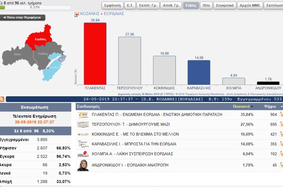 Αποτελέσματα για το Δήμο Εορδαίας ( 8 από 96 εκλ. τμήματα) 2