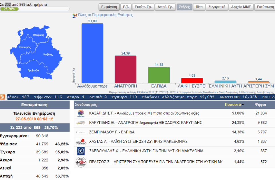 Αποτελέσματα για την Περιφέρεια Δυτικής Μακεδονίας (232 από 869 εκλ. τμήματα) 2
