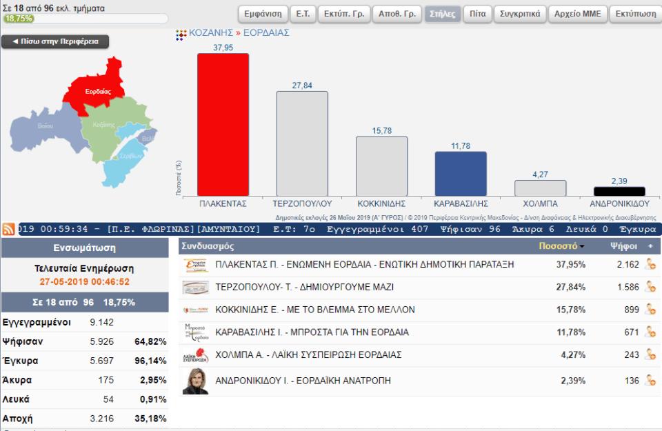 Επίσημα αποτελέσματα για το Δήμο Εορδαίας (18 από 96 εκλ. τμήματα) 2