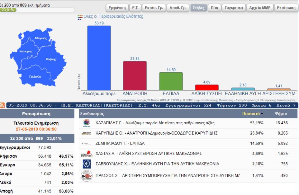 Αποτελέσματα για την Περιφέρεια Δυτικής Μακεδονίας (200 από 869 εκλ. τμήματα) 2