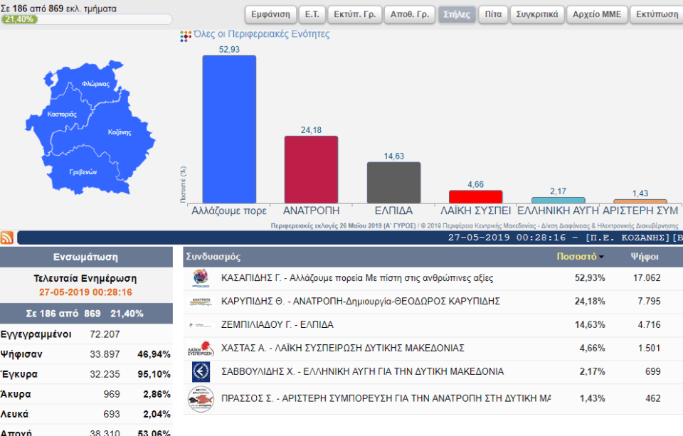 Αποτελέσματα για την Περιφέρεια Δυτικής Μακεδονίας (186 από 869 εκλ. τμήματα) 2