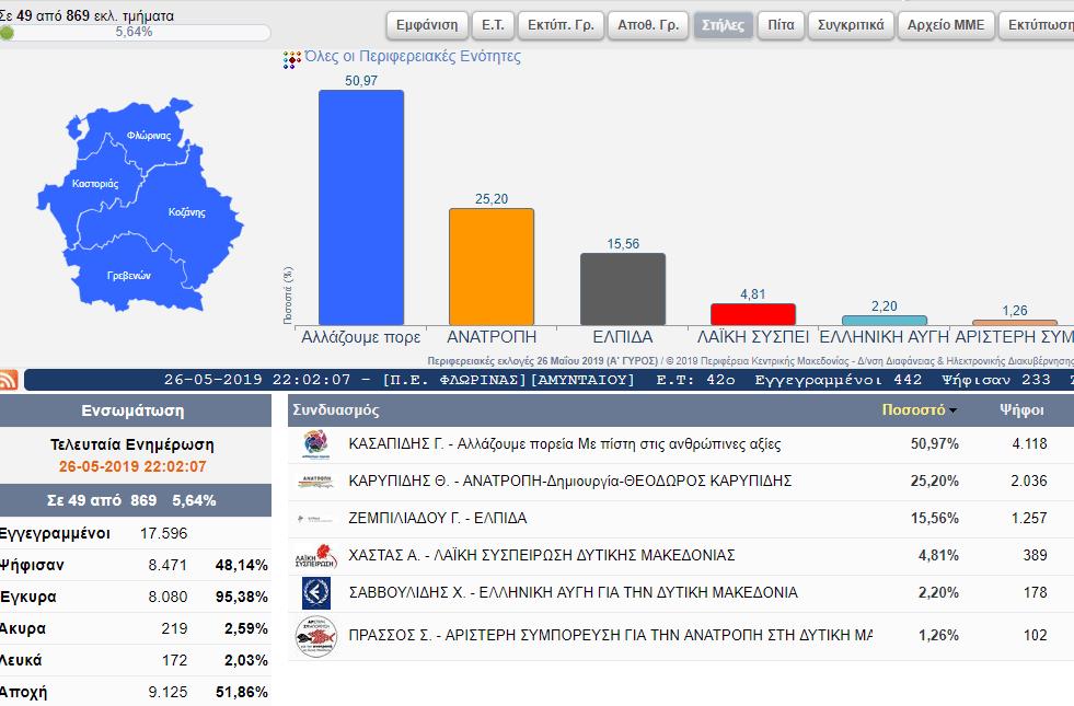 Αποτελέσματα για την Περιφέρεια Δυτικής Μακεδονίας(49 από 869 εκλ. τμήματα) 8