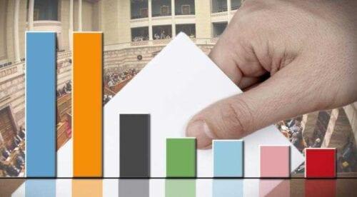 Δημοσκόπηση περιορίζει μόλις στο 2,5% τη διαφορά ΝΔ-ΣΥΡΙΖΑ 10