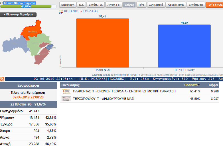 Επίσημα αποτελέσματα για το Δήμο Εορδαίας (  88 από 96 εκλ. τμήματα) 2