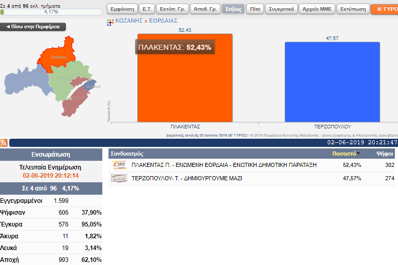 Επίσημα αποτελέσματα για το Δήμο Εορδαίας (4 από 96 εκλ. τμήματα) 2