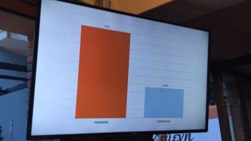 eordaialive.com: Ανεπίσημα αποτελέσματα για το Δήμο Εορδαίας (92 από 96 εκλ. τμήματα) 8