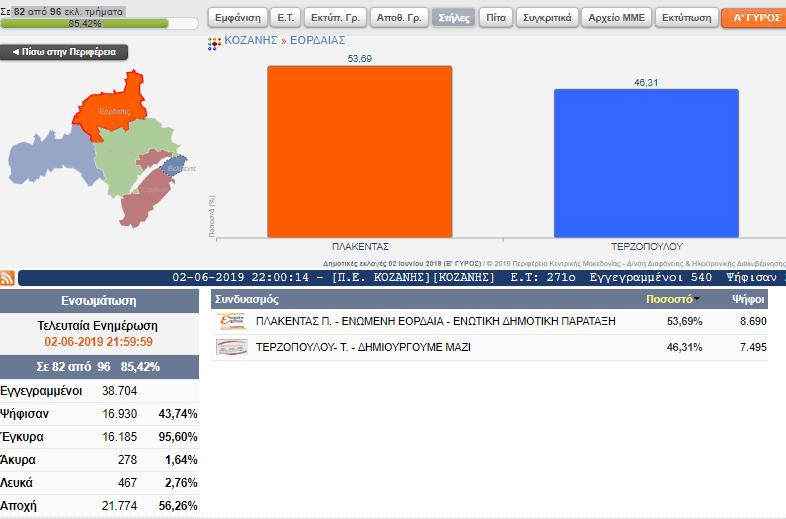 Επίσημα αποτελέσματα για το Δήμο Εορδαίας ( 82 από 96 εκλ. τμήματα ) 2