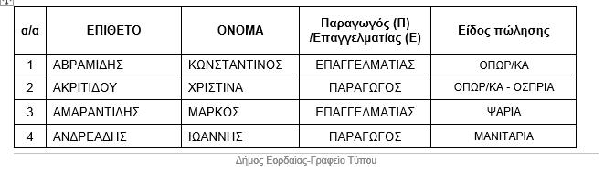 Ενημέρωση για την λειτουργία της λαϊκής αγοράς Πτολεμαΐδας. 5