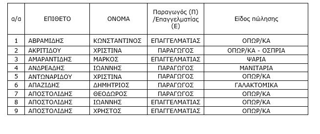 Ενημέρωση για την λειτουργία της λαϊκής αγοράς Πτολεμαΐδας (15/4/2020 και 22/4/2020). 7