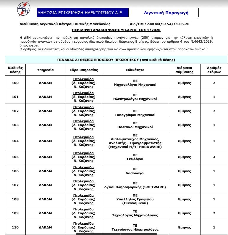 ΔΕΗ : Οκτάμηνα στο Λ.Κ.Δ.Μ. (δείτε τις θέσεις) 1