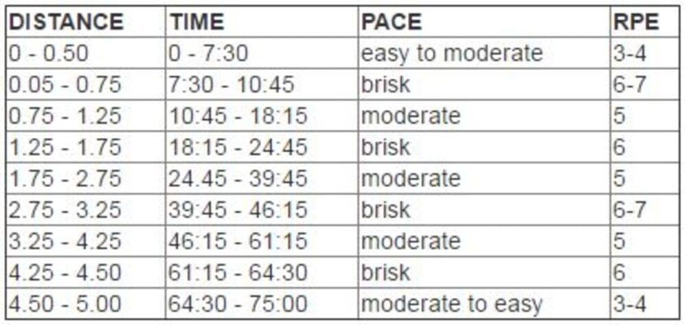 Αδυνάτισμα μόνο με περπάτημα: Αναλυτικό πρόγραμμα – απόσταση – θερμίδες 12