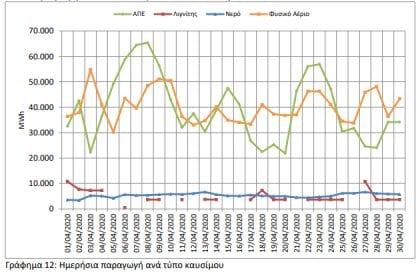 Aπολιγνιτοποίηση : Μόλις 3% της ζήτησης κάλυψαν οι λιγνίτες τον Απρίλιο - Από 35% αέριο και ΑΠΕ, 22% οι εισαγωγές 4
