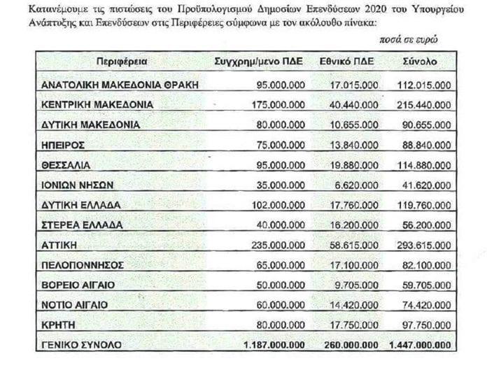 Επιπλέον πίστωση 1,5 δις στις Περιφέρειες από το ΠΔΕ - Tι θα πάρει η Δυτική Μακεδονία (πίνακας) 2