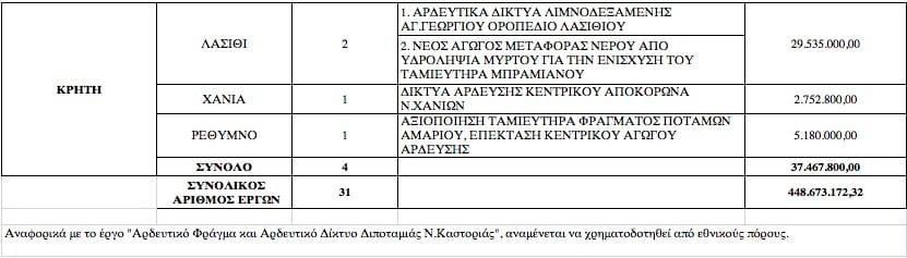 Ολυμπία Τελιγιορίδου: Το αρδευτικό του Γέρμα εντάχθηκε, εγκρίθηκε και χρηματοδοτήθηκε από την κυβέρνηση του ΣΥΡΙΖΑ 4