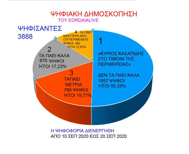 """Δείτε τα αποτελέσματα της δημοσκόπησης του eordaialive.com για την """"Περιφέρεια Δυτικής Μακεδονίας'' 2"""