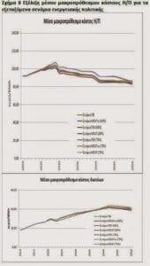 Οι 1.179 λόγοι για τους οποίους αναμένονται αυξήσεις στα τιμολόγια ηλεκτρισμού και ξεπούλημα του ΑΔΜΗΕ. 3