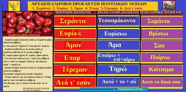 ΛΕΞΕΙΣ ΚΑΙ ΦΡΑΣΕΙΣ ΤΗΣ ΠΟΝΤΙΑΚΗΣ ΔΙΑΛΕΚΤΟΥ ΜΕΡΙΖΕΣ ΑΠΟ ΤΗΝ ΑΡΧΑΙΟΕΛΛΗΝΙΚΗ ΔΙΑΛΕΚΤΟ1.Σεράντα 2. Ευρίκς 3. Άμον 4.Έπαρ' 5.Τέρεμαν 6. Ατό τ΄εσόν