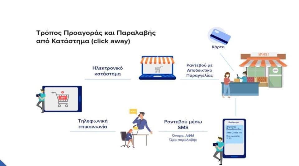 Click away: Τι προβλέπεται για το λιανεμπόριο -Πώς θα λειτουργούν βιβλιοπωλεία, περίπτερα (ΦΕΚ)