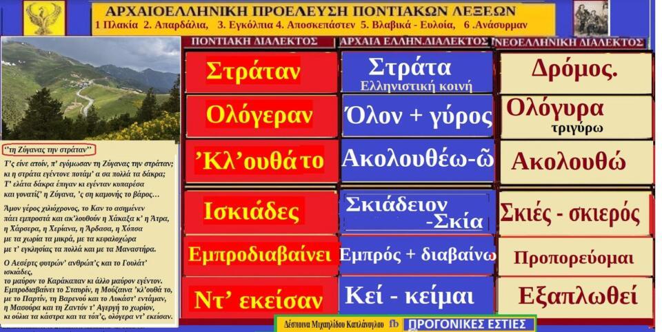 λέξεις και φράσεις τη ποντιακής διαλέκτου με αρχαιοελληνικές ρίζες