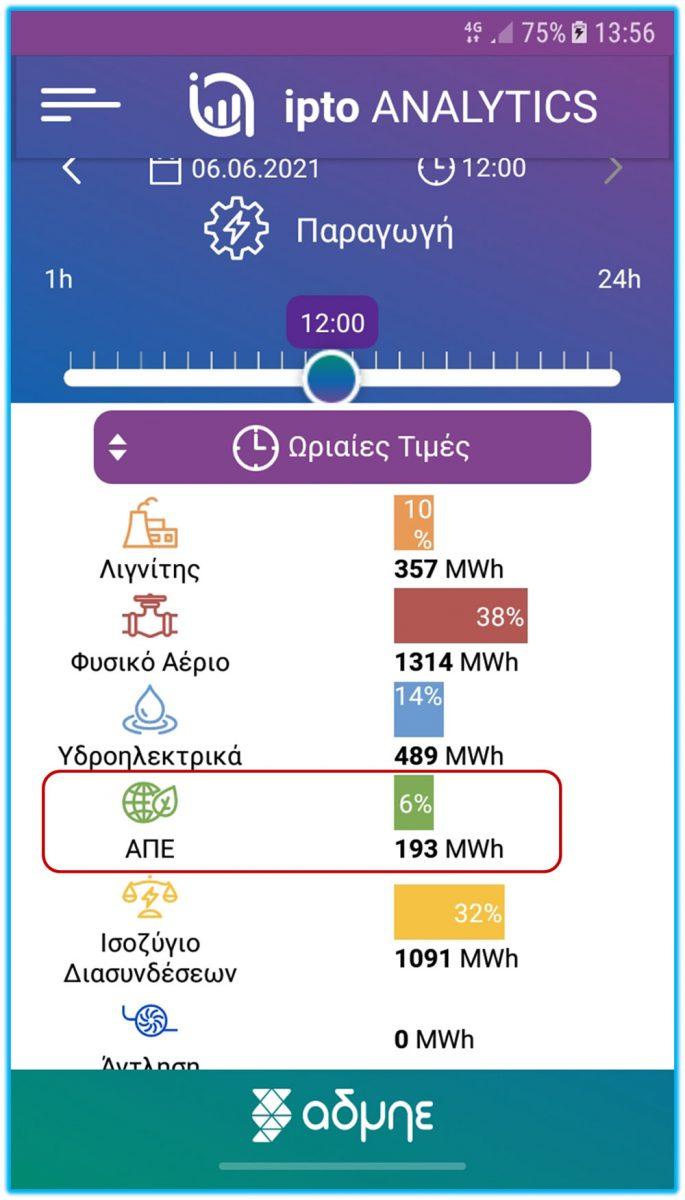 paragogi 6ioyn2021 ipto generation