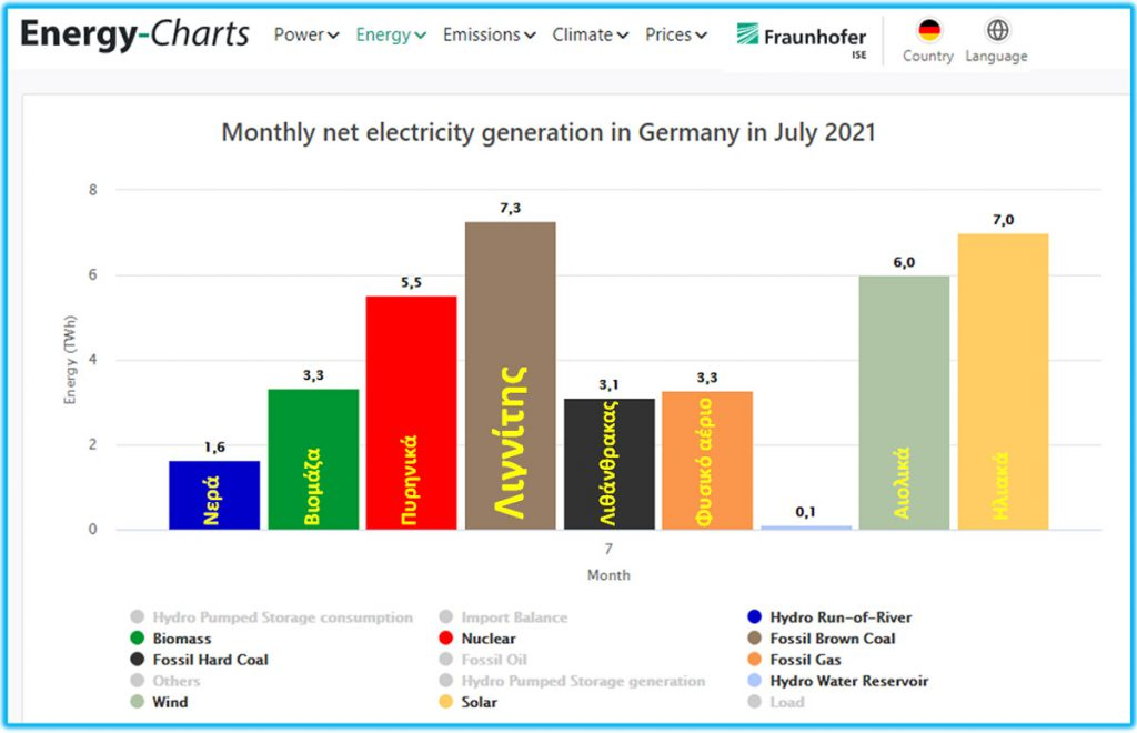 Νέα ΑΠΟΛΥΤΗ ΞΕΦΤΙΛΑ των αιολικών στη Γερμανία και η απολύτως αναμενόμενη λύση για την ηλεκτροπαραγωγή.
