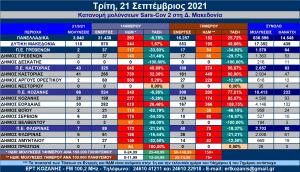 Δ. Μακεδονία: Η κατανομή των κρουσμάτων SARS-COV 2 ανά Δήμο στις 21/9/2021 – Αναλυτικοί πίνακες