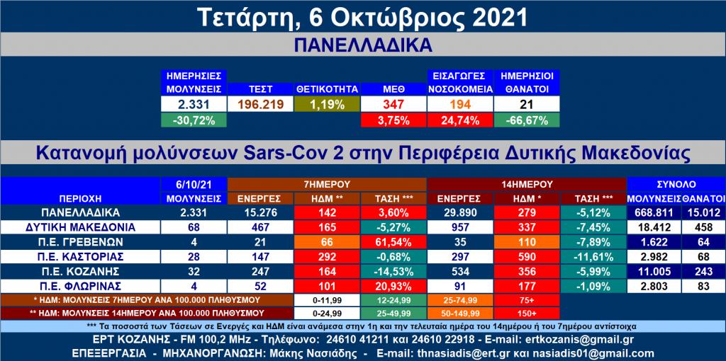Δ. Μακεδονία: 68 νέες μολύνσεις SARS-COV 2 – Αναλυτικοί πίνακες