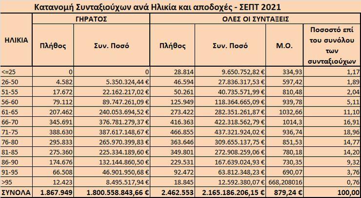 Κάτω των 65 ετών είναι ένας στους πέντε συνταξιούχους και εισπράττει υψηλότερες συντάξιμες αποδοχές από συνταξιούχους μεγαλύτερης ηλικίας, όπως προκύπτει από τα επίσημα στοιχεία του συστήματος ΗΛΙΟΣ του υπουργείου Εργασίας, τα οποία αφορούν στον  Σεπτέμβριο του 2021.  Παράλληλα, από τα στοιχεία του ΗΛΙΟΣ, προκύπτει πως υπάρχουν 3 συνταξιούχοι που λαμβάνουν μέχρι και 10 συντάξεις εκ των οποίων οι 6 είναι κύριες και οι υπόλοιπες επικουρικές και μερίσματα.  Αναλυτικότερα, οι συνταξιούχοι γήρατος, κάτω των 65 ετών ανέρχονταν τον περασμένο Σεπτέμβριο σε 525.040 άτομα και αποτελούσαν το 21,3% του συνόλου των συνταξιούχων οι οποίοι συνολικά αριθμούν σε 2.462.553 άτομα. Δικαιούχοι κύριων συντάξεων είναι οι 1.867.949, ενώ οι υπόλοιπες αφορούν σε επικουρικές, αναπηρικές, μερίσματα κ.λπ.  Εκτός από τη μικρή σχετικά, ηλικία συνταξιοδότησης, προκύπτει πως η συγκεκριμένη κατηγορία λαμβάνει και τι υψηλότερες συντάξιμες αποδοχές, όπως προκύπτει από τον σχετικό πίνακα του ΗΛΙΟΣ.  Συγχρόνως διαπιστώνεται ότι το 28% των συνταξιούχων είναι ηλικίας άνω των 81 ετών, το 33,8% κυμαίνεται μεταξύ 71 και 80 ετών, το 35,2% μεταξύ 51 έως 70 ετών ενώ μόλις το 1,2% είναι συνταξιούχοι ηλικίας μικρότερης των 25 ετών.  Επίσης, η πλειοψηφία των συνταξιούχων ανδρών είναι ηλικίας μεταξύ 71-75 (σε ποσοστό 20,5%) ενώ των συνταξιούχων γυναικών (σε ποσοστό 17,6% του συνόλου) είναι ηλικίας μεταξύ 71-75 ετών.  Ενδεικτικά, τον Σεπτέμβριο του 2021 πληρώθηκαν συνολικά 4.388.377 συντάξεις, από τις οποίες οι 2.753.836 ήταν κύριες, οι 1.228.382 επικουρικές και 406.159 μερίσματα. Η μηνιαία δαπάνη που κατέβαλλαν τα ταμεία ανήλθε σε 2,315 δισ. ευρώ και περιλαμβάνει και τις κρατήσεις φόρου, τις κρατήσεις υπέρ υγείας και ΑΚΑΓΕ.  Ο χάρτης των συντάξεων Υπενθυμίζεται, ότι για τον υπολογισμό του μέσου εισοδήματος από συντάξεις αθροίζονται οι συντάξεις όλων των κατηγοριών (γήρατος, θανάτου, αναπηρίας) που ενδεχομένως λαμβάνει ένας συνταξιούχος.  Οι μέσες συντάξιμες αποδοχές που λαμβάνουν οι 2.462.553 συνταξιούχοι είναι 751